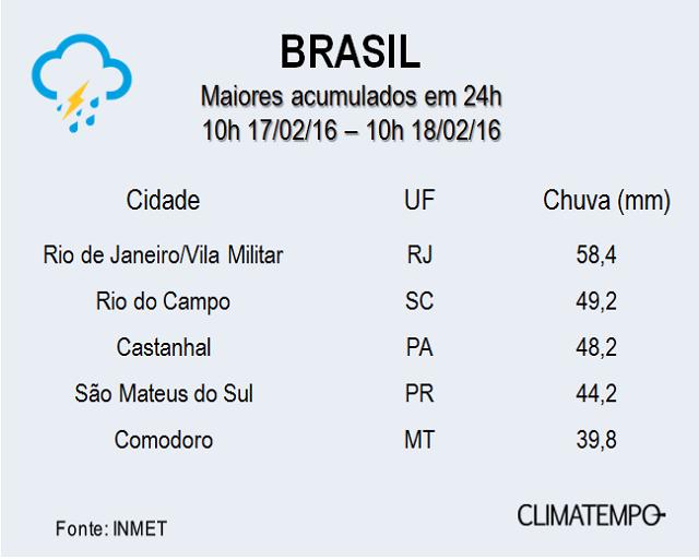Tocantins teve maior temperatura no brasil na quinta for Temperatura frigo da 1 a 7