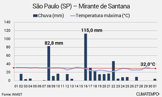 9cc8cbae5e Balanço da chuva de janeiro em São Paulo - Categoria - Notícias ...