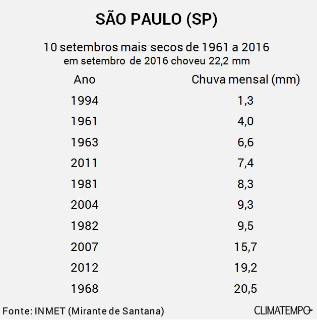 São Paulo 10 setembros mais secos 1961-2016