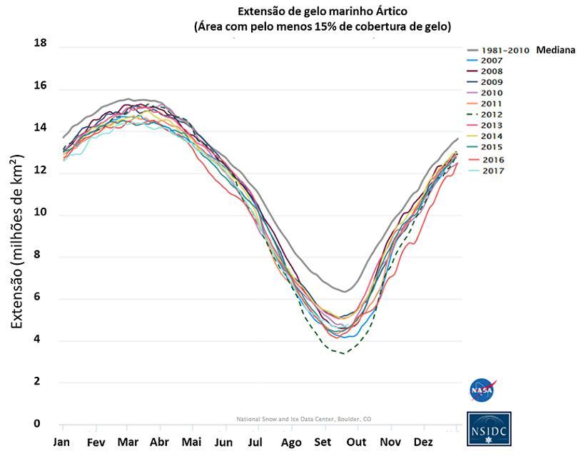 Gelo Ártico