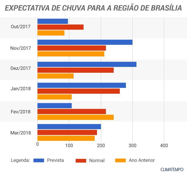 grafico-brasilia