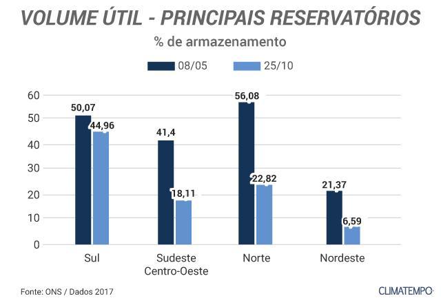 Principais-reservatórios_hidrelétricas