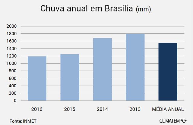 Chuva anual em Brasília 2013 a 2016