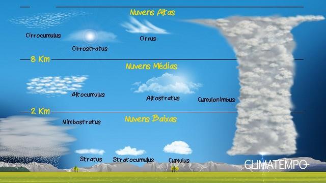10 tipos básicos de nuvens_post
