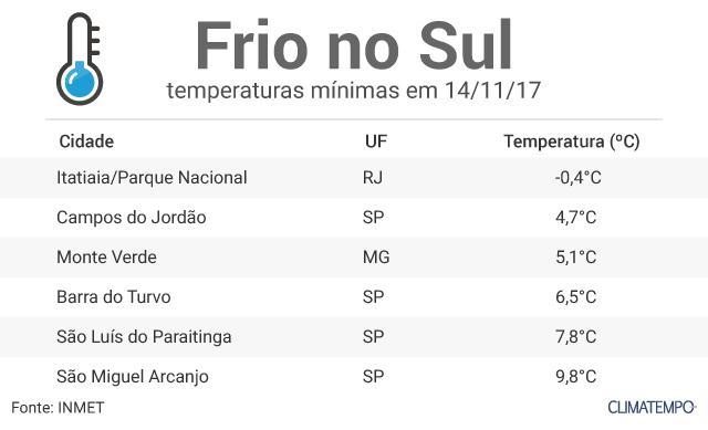 frio-sudeste
