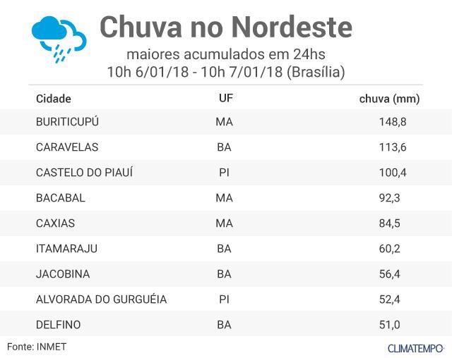 tabela_post_nordeste