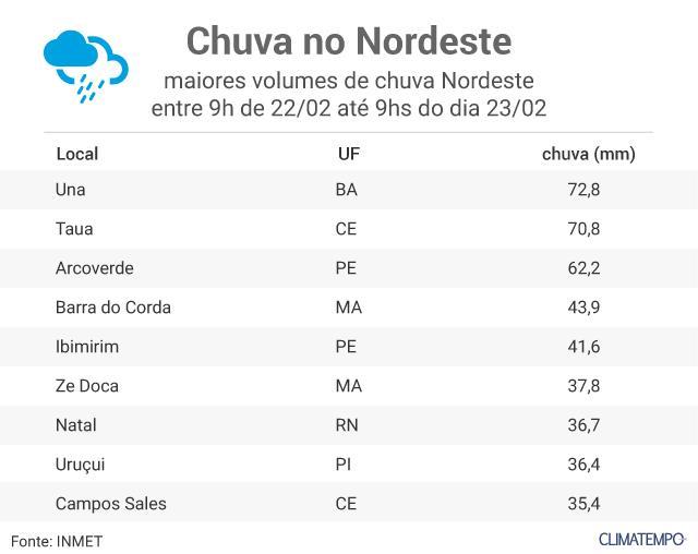 chuva-Nordeste (1)