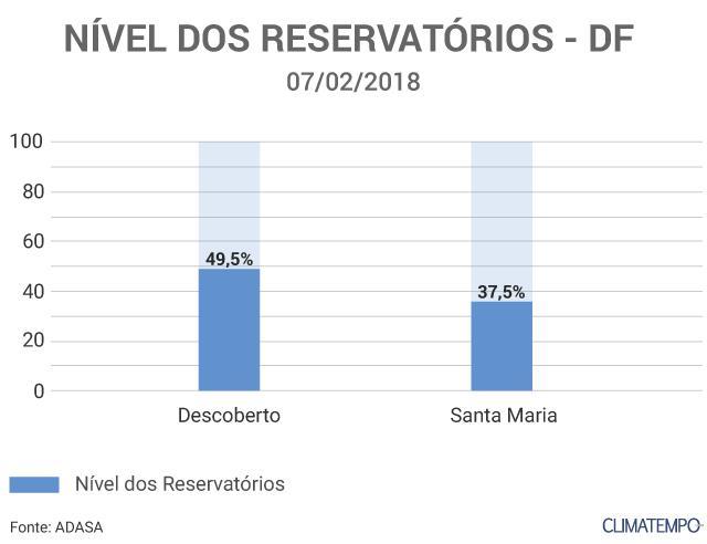 post-Nível-dos-Reservatórios-DF