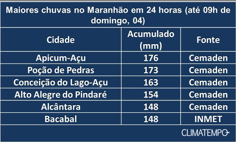 maranaho