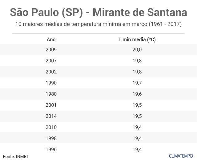 10 maiores Tminmedia em São Paulo