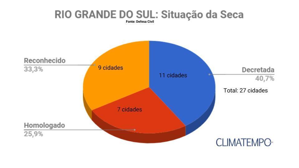graf_rs_seca