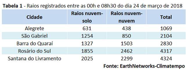 Raios_RS_24032018