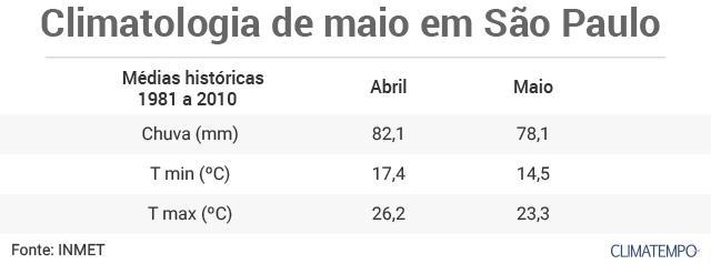 c48a874640bc Na capital paulista, a média histórica das temperaturas mínimas e das  máximas de maio é aproximadamente 3ºC menor do que a de abril.