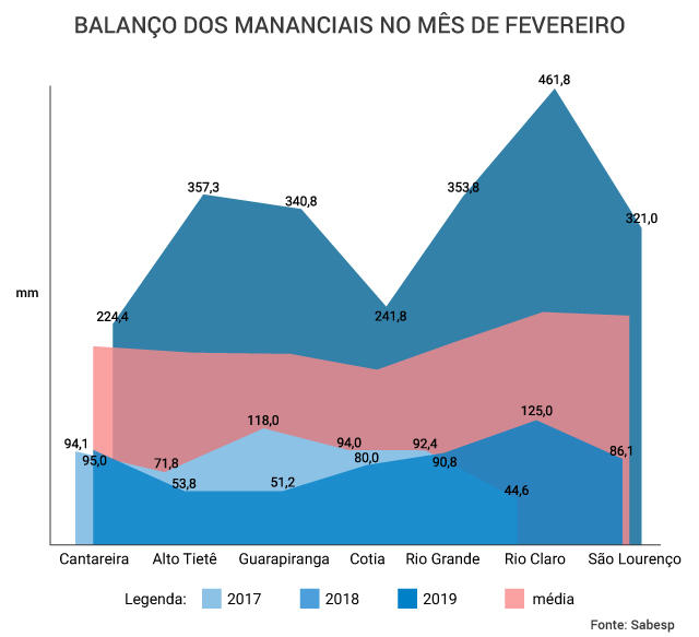 grafico-reservatorios