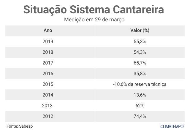 Tabela-Cantareira