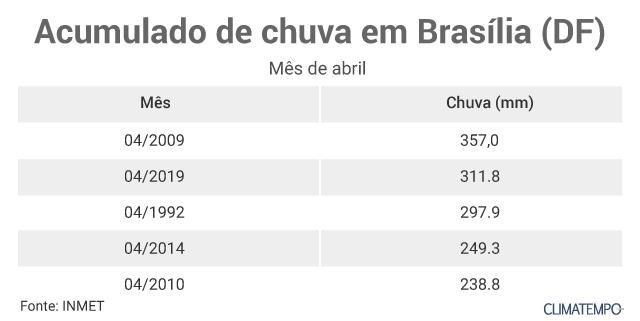 chuva em abril Brasília