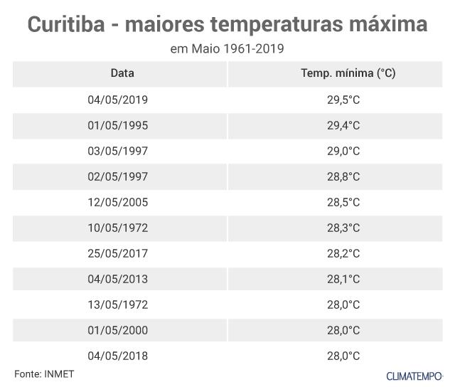 curitiba-temp-max