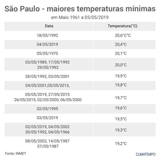 93f92ff85730 Calor de maio surpreende em capitais do Sul e em São Paulo ...