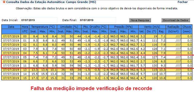Campo Grande-medição_autom_7-7-19