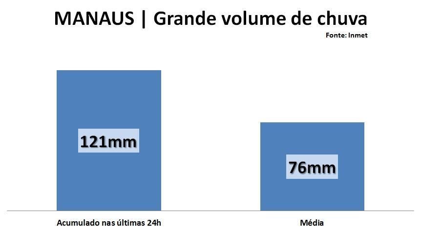 graf_manaus