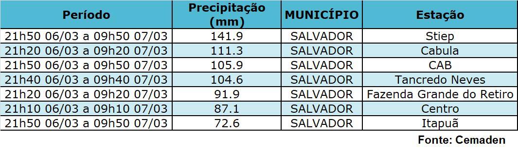 ChuvaSalvador