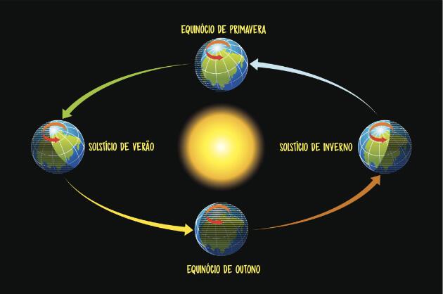 solsticioeequinocio