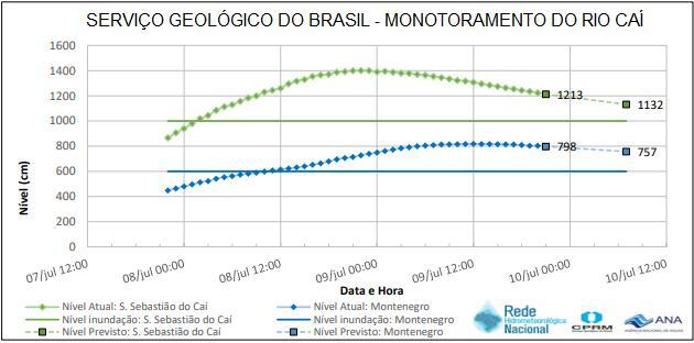 MONOTORAMENTO DO RIO CAÍ 9-7-2020