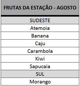 fruta_ago_sudeste