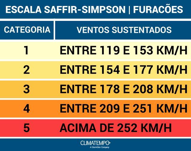 escala-saffir-simpson-furacoes