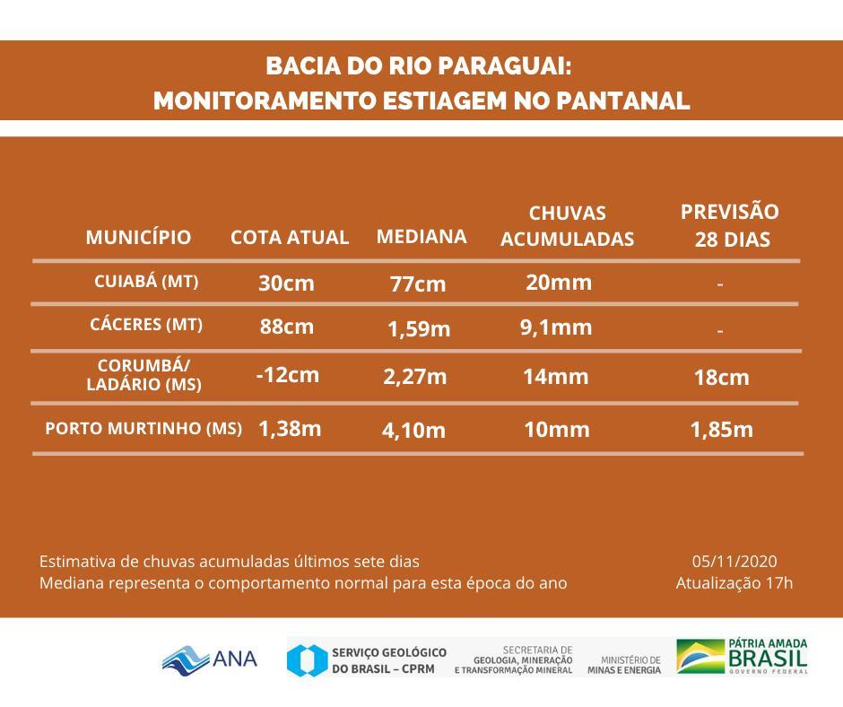 monitoramento_estiagem_rio_patanal