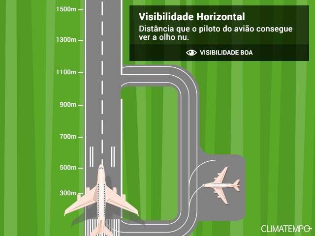 visibilidade horizontal