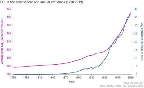 emissão gás carbônico