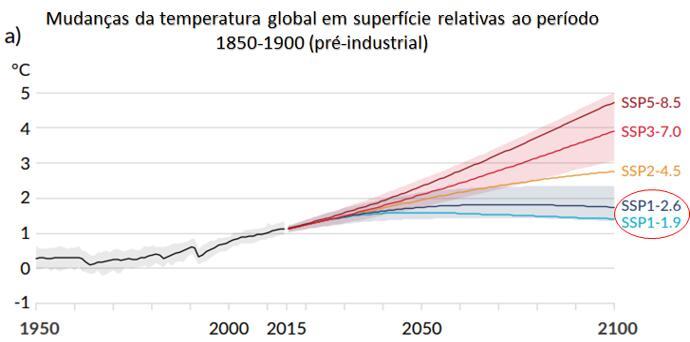 Mudanças da temperatura global de superfície relativas ao período pré-industrial (1850-1900) para cinco cenários futuros