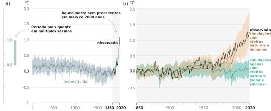 Variação decadal da temperatura média da superfície do globo nos últimos 2000 anos